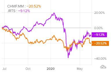Сравнение доходности акций Северсталь и индекса S&P 500