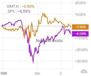 Сравнение доходности акций Walmart и индекса S&P 500