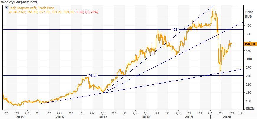 Техническая картина акций Газпром нефть