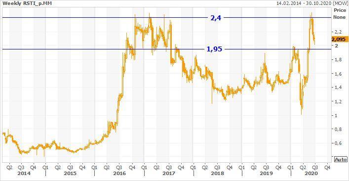 Техническая картина привилегированных акций Россети