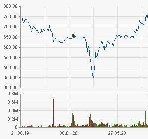 Динамика цены акций РосАгро