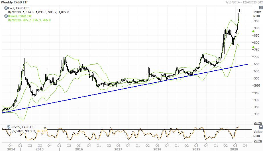 Техническая картина акций FinEx Gold