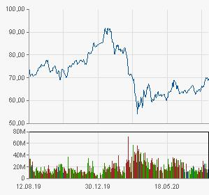 Цена акций «АЛРОСА»