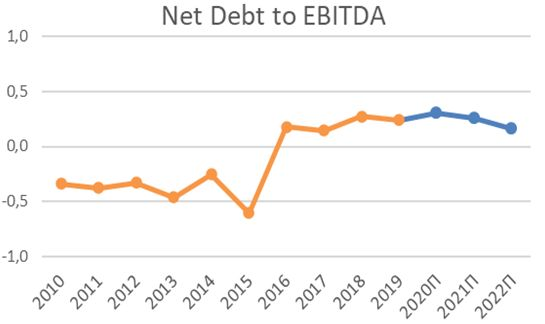 Чистый долг Cummins по EBITDA