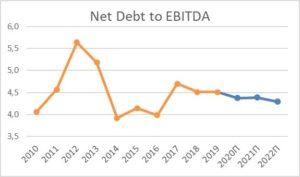истый долг NextEra Energy перед EBITDA