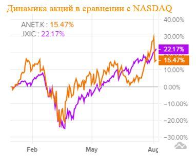Динамика акций Arista Networks в сравнении с Nasdaq