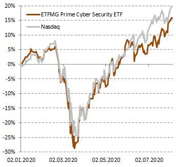 Динамика акций ETFMG Prime Cyber Security ETF в сравнении с Nasdaq