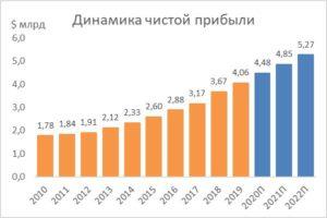 Динамика чистой прибыли на акцию NextEra Energy