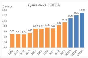 Динамика EBITDA на акцию NextEra Energy
