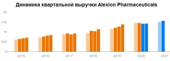 Динамика квартальной выручки Alexion Pharmaceuticals