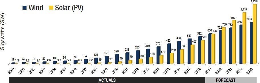 Динамика себестоимости производства альтернативных видов электроэнергии 2000-2023