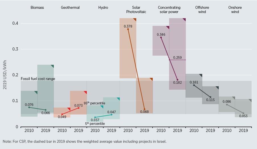Динамика себестоимости производства альтернативных видов электроэнергии 2010-2019