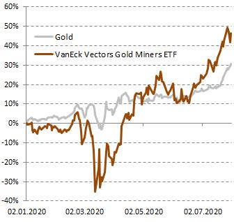 Динамика стоимости акций VanEck Vectors Gold Miners в сравнении с золотом