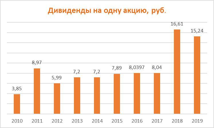 Дивиденды по акциям Газпром за период 2010-2019