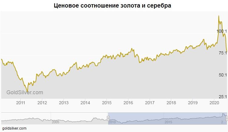 iShares Silver Trust ценовое соотношение золота и серебра 2011-2020