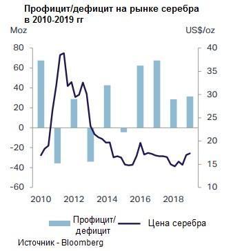 iShares Silver Trust профицит и дефицит на рынке серебра 2010-2019