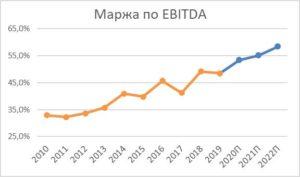 Маржа EBITDA на акцию NextEra Energy