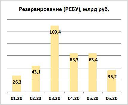 Объём отчислений в резервы Сбербанка по РСБУ