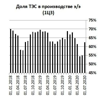 ОГК-2 Доля ТЭС в производстве