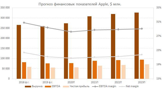 Прогноз финансовых показателей Apple