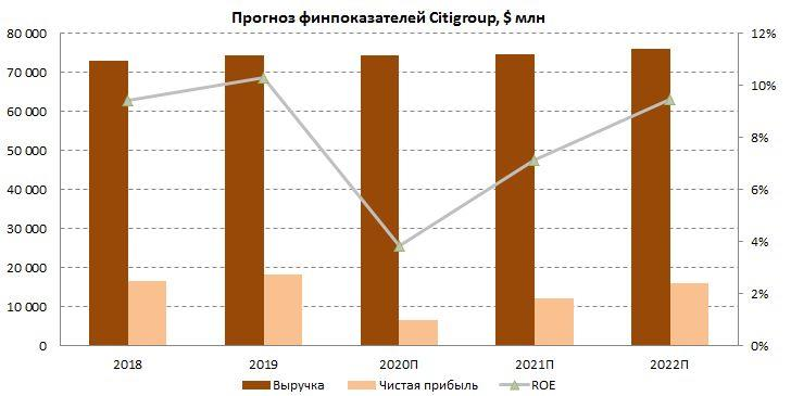 Прогноз финансовых показателей Citigroup