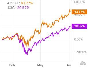 Сравнение доходности акций Activision Blizzard и индекса S&P 500