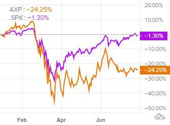 Сравнение доходности акций American Express и индекса S&P 500