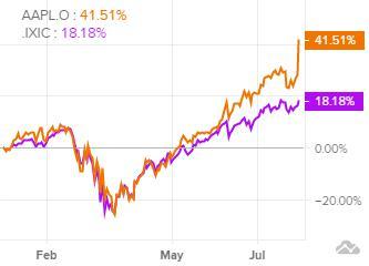 Сравнение доходности акций Apple и индекса S&P 500