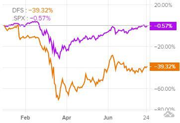 Сравнение доходности акций Discover Financial Services и индекса S&P 500