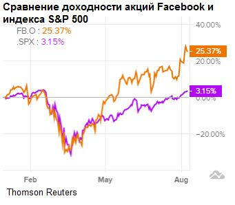 Сравнение доходности акций Facebook и индекса S&P 500