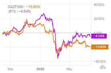 Сравнение доходности акций Газпром и индекса S&P 500