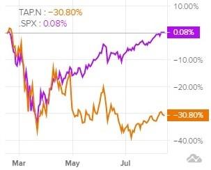 Сравнение доходности акций Molson Coors и индекса S&P 500