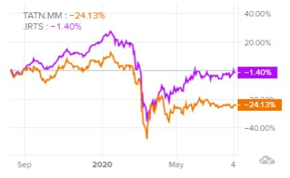 Сравнение доходности акций Татнефть и индекса S&P 500