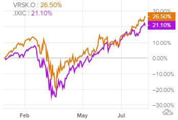 Сравнение доходности акций Verisk Analytics и индекса S&P 500