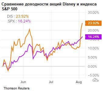 Сравнение доходности акций Walt Disney Co и индекса S&P 500