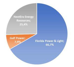 Структура выручки NextEra Energy по подразделениям
