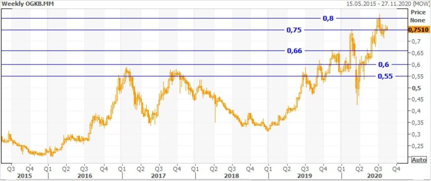 Техническая картина акций ОГК-2
