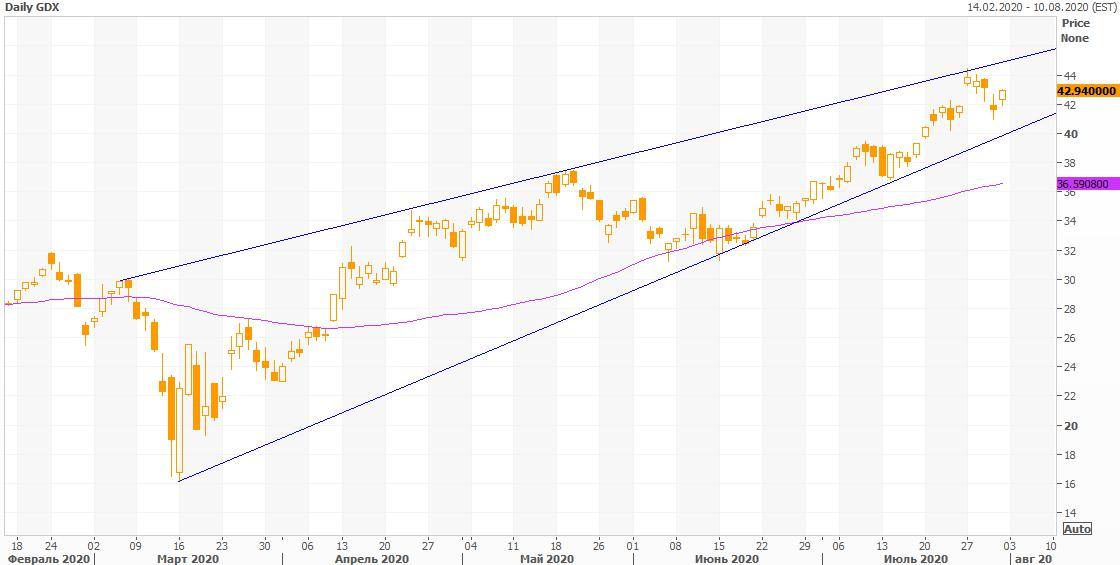 Техническая картина акций VanEck Vectors Gold Miners
