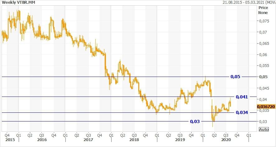 Техническая картина акций ВТБ