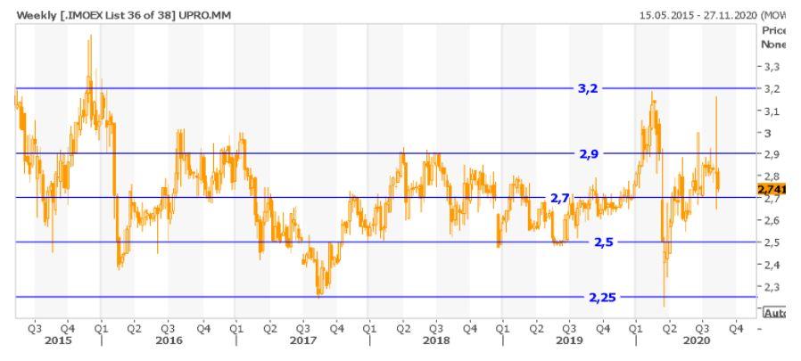 Техническая картина акций Юнипро