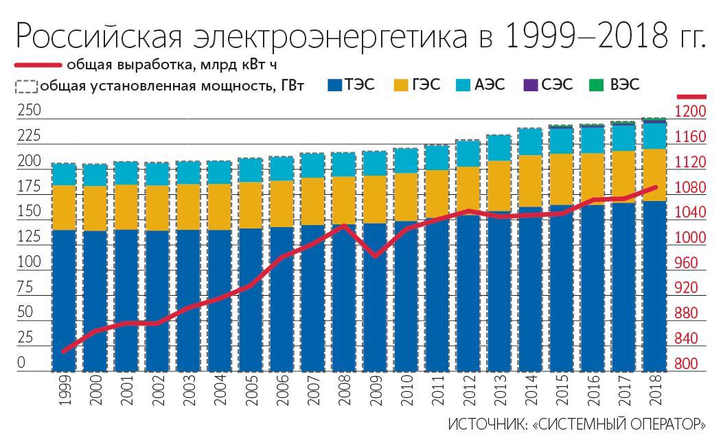 Российская электроэнергетика в 1999-2018 гг.