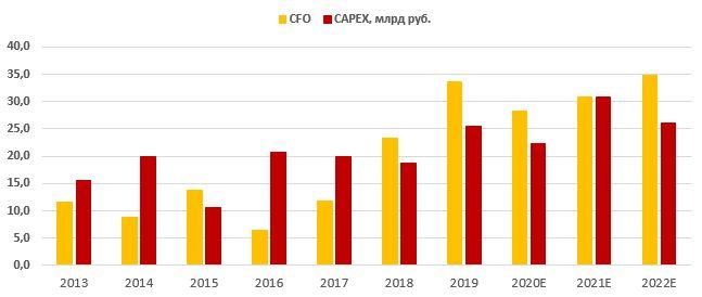 Динамика операционного денежного потока и капитальных затрат Ленэнерго
