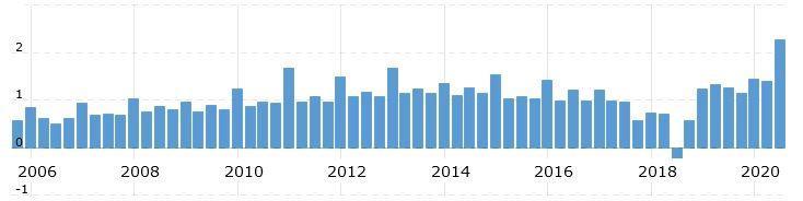 Динамика прибыли на акцию Walmart за 2006–2020 фискальные годы