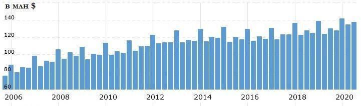 Динамика выручки на акцию Walmart за 2006–2020 фискальные годы