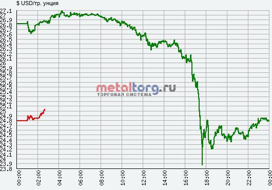 динамику цены унции серебра за 21 сентября