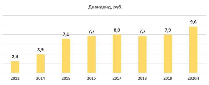 Дивиденды по акциям МосБиржа за период 2013-2020