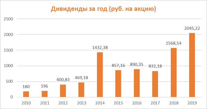Дивиденды по акциям Норникель за период 2010-2019