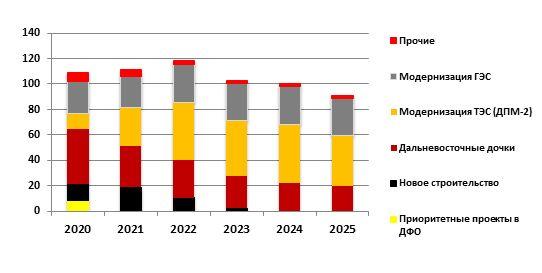 """Инвестиционная программа """"РусГидро"""" на 2020–2025"""