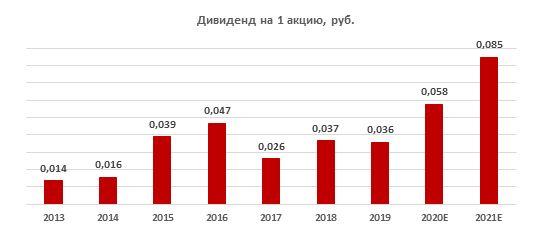 История и прогноз по выплатам дивидендов РусГидро за 2013-2021