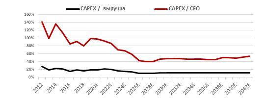 Капитальные затраты относительно выручки и операционного денежного потока